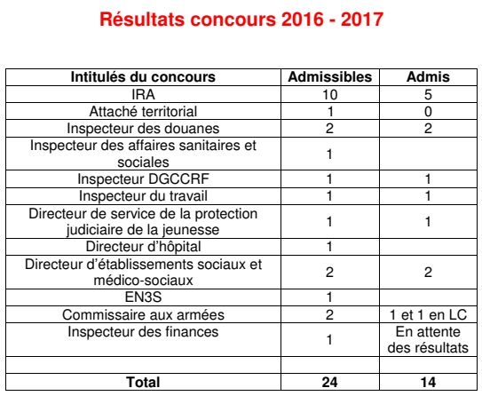 concours16-17