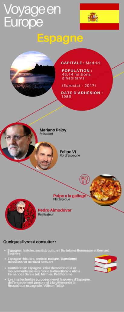 Infograhie Espagne