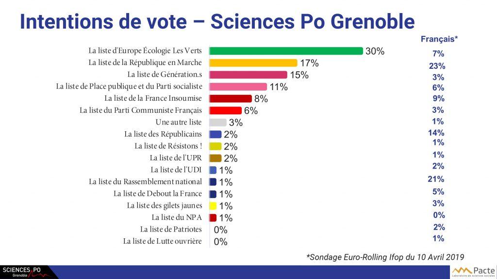 Tableau représentant les inventions de vote à Sciences Po Grenoble avec les listes représentées aux élections européennes, et le pourcentage d'intention de vote exprimée en pourcentages