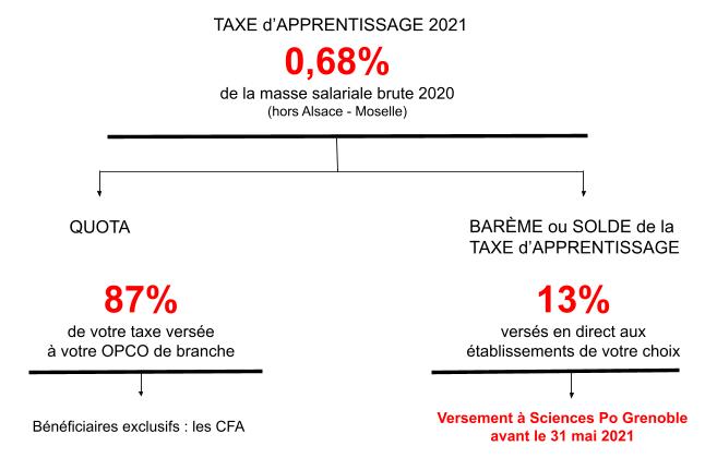 Taxe_apprentissage_graphique